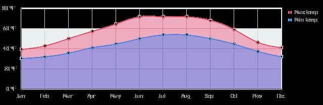 VBT-Brussels Klimat Graph